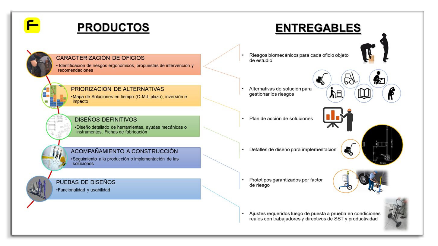 Productos - Entregables